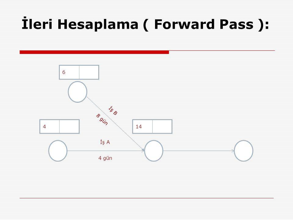 İleri Hesaplama ( Forward Pass ): İş A 4 gün 4 8 6 İş B 8 gün 1414