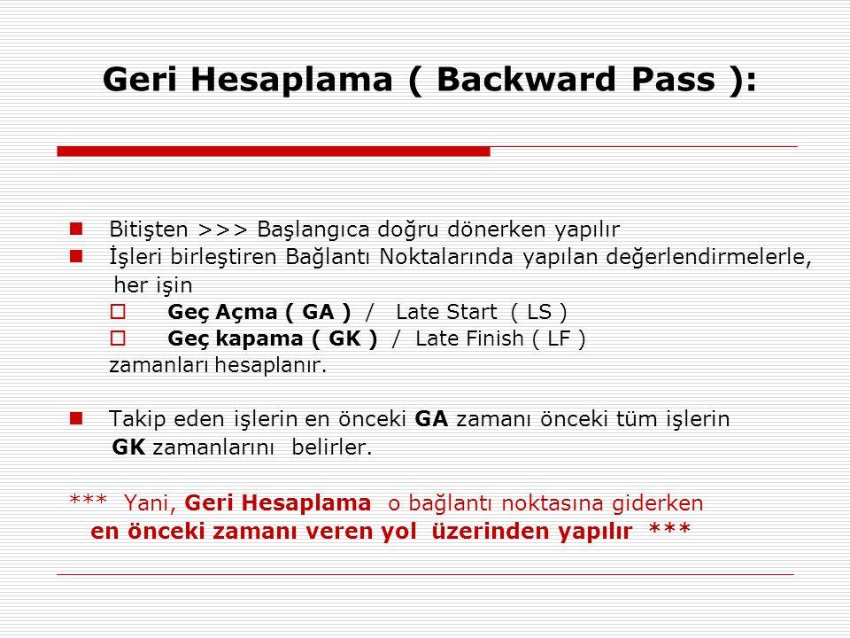 Geri Hesaplama ( Backward Pass ): Bitişten >>> Başlangıca doğru dönerken yapılır İşleri birleştiren Bağlantı Noktalarında yapılan değerlendirmelerle, her işin  Geç Açma ( GA ) / Late Start ( LS )  Geç kapama ( GK ) / Late Finish ( LF ) zamanları hesaplanır.