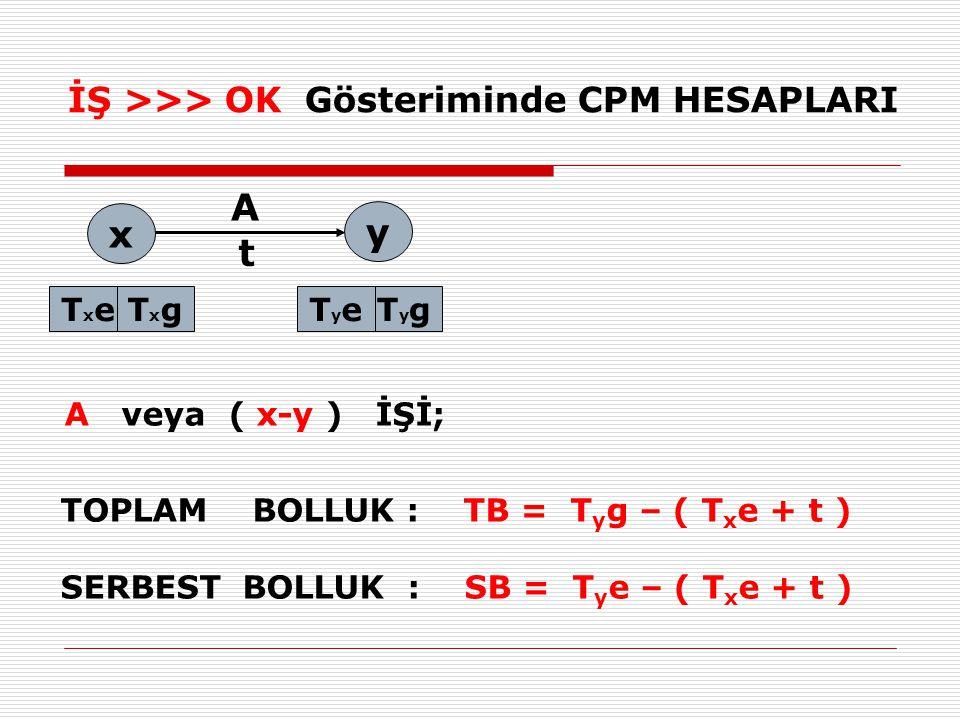 İŞ >>> OK Gösteriminde CPM HESAPLARI x A TxeTxe A veya ( x-y ) İŞİ; TOPLAM BOLLUK : TB = T y g – ( T x e + t ) SERBEST BOLLUK : SB = T y e – ( T x e + t ) TxgTxgTygTygTyeTye y t