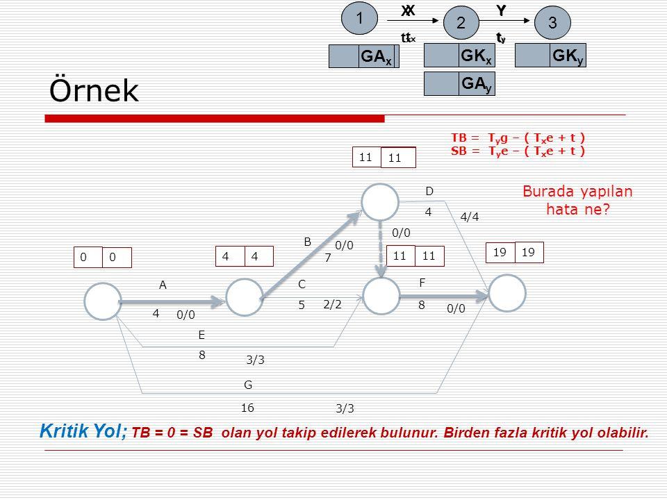 Örnek A E G B C D F 0 0 4 4 4 8 16 11 1515 19 7 58 4 0/0 3/3 2/2 4/4 0/0 TB = T y g – ( T x e + t ) SB = T y e – ( T x e + t ) EA x 1 2 EK x 3 EK y EA y XtxXtx YtyYty 1 2 GA x GK x 3 GK y GA y XtxXtx YtyYty Kritik Yol; TB = 0 = SB olan yol takip edilerek bulunur.