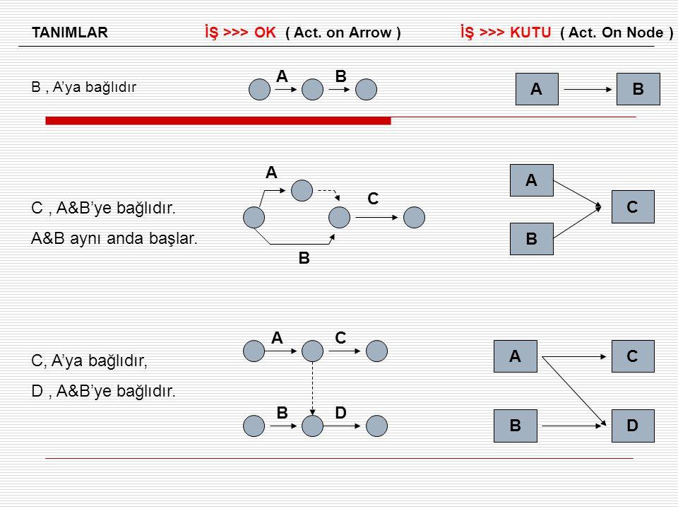TANIMLAR İŞ >>> OK ( Act.on Arrow ) İŞ >>> KUTU ( Act.