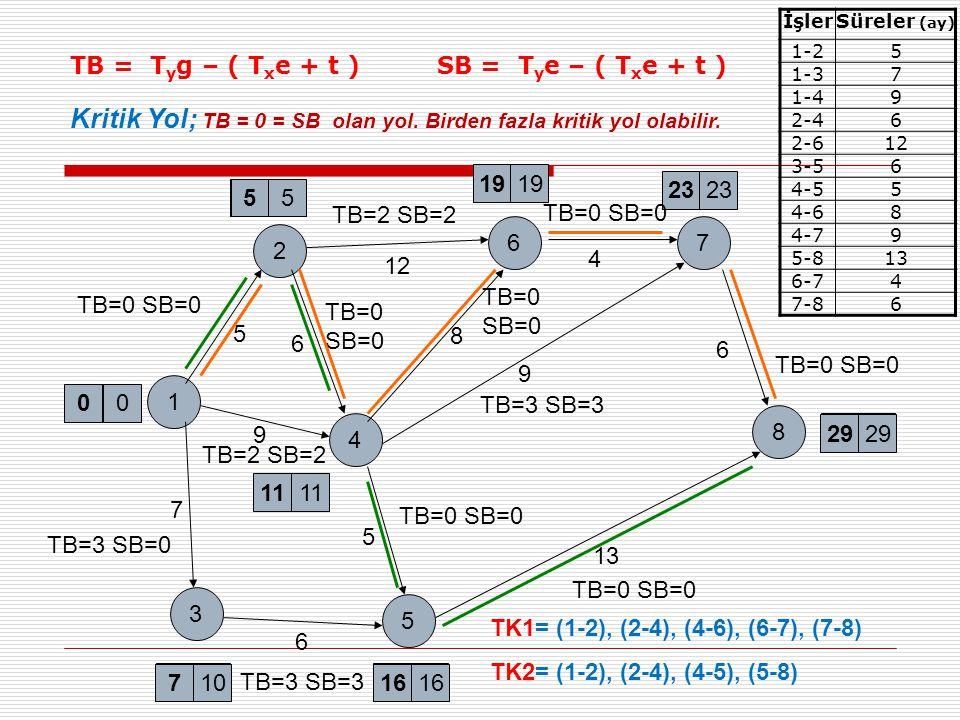 1 11 71016 29 3 5 4 8 2 67 23 19 55 7 6 13 9 6 4 12 5 TB=3 SB=3 TB=0 SB=0 TB=3 SB=0 TB=3 SB=3 9 TB=2 SB=2 TB=0 SB=0 TB=2 SB=2 6 8 TB=0 SB=0 TB=0 SB=0 TK1= (1-2), (2-4), (4-6), (6-7), (7-8) TK2= (1-2), (2-4), (4-5), (5-8) İşlerSüreler (ay) 1-25 1-37 1-49 2-46 2-612 3-56 4-55 4-68 4-79 5-813 6-74 7-86 5 Kritik Yol; TB = 0 = SB olan yol.