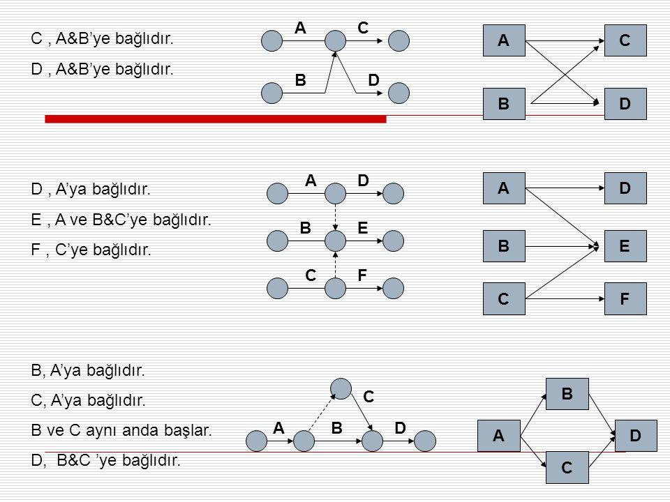 C, A&B'ye bağlıdır.D, A&B'ye bağlıdır. D, A'ya bağlıdır.