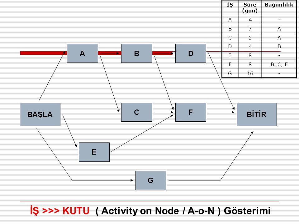 BAŞLABİTİR A E B C G F D İŞ >>> KUTU ( Activity on Node / A-o-N ) Gösterimi İŞSüre (gün) Bağımlılık A4- B7A C5A D4B E8- F8B, C, E G16-