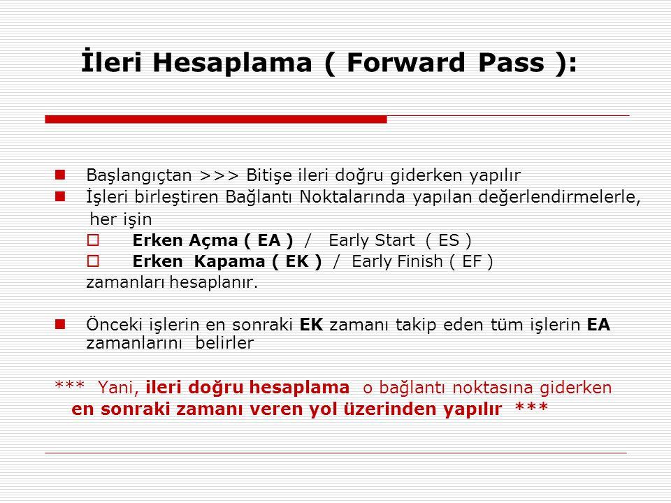 İleri Hesaplama ( Forward Pass ): Başlangıçtan >>> Bitişe ileri doğru giderken yapılır İşleri birleştiren Bağlantı Noktalarında yapılan değerlendirmelerle, her işin  Erken Açma ( EA ) / Early Start ( ES )  Erken Kapama ( EK ) / Early Finish ( EF ) zamanları hesaplanır.