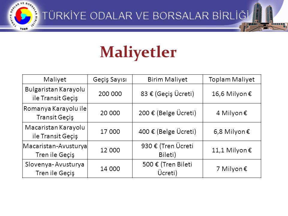 Maliyetler MaliyetGeçiş SayısıBirim MaliyetToplam Maliyet Bulgaristan Karayolu ile Transit Geçiş 200 00083 € (Geçiş Ücreti)16,6 Milyon € Romanya Karay