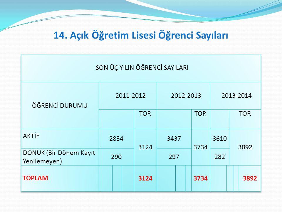 14. Açık Öğretim Lisesi Öğrenci Sayıları