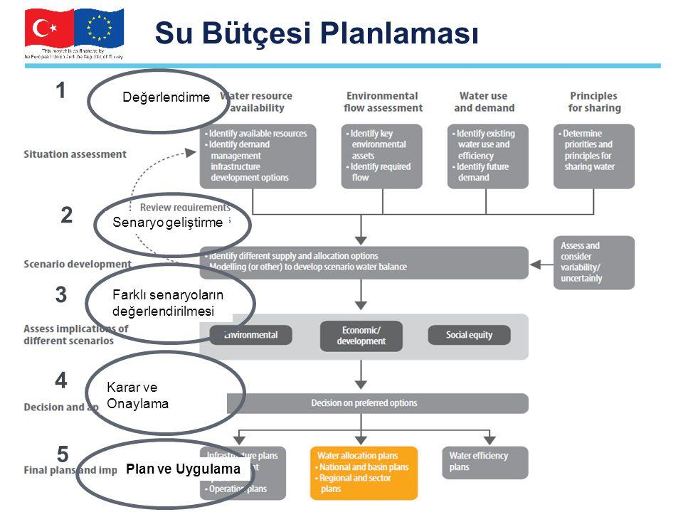 Su Bütçesi Planlaması 1 2 0 3 11 4 5 Değerlendirme Senaryo geliştirme Farklı senaryoların değerlendirilmesi Karar ve Onaylama Plan ve Uygulama