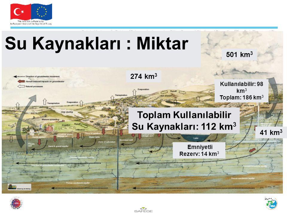 501 km 3 Kullanılabilir: 98 km 3 Toplam: 186 km 3 41 km 3 274 km 3 Emniyetli Rezerv: 14 km 3 Toplam Kullanılabilir Su Kaynakları: 112 km 3 Su Kaynakları : Miktar