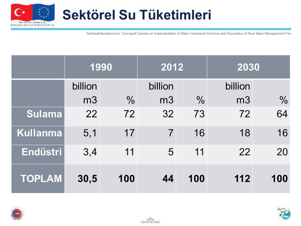 Sektörel Su Tüketimleri 199020122030 billion m3% % % Sulama227232737264 Kullanma5,1177161816 Endüstri3,411 5 2220 TOPLAM30,510044100112100