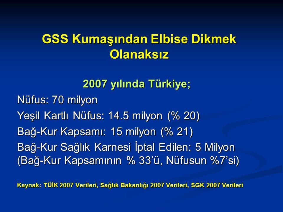 GSS Kumaşından Elbise Dikmek Olanaksız 2007 yılında Türkiye; Nüfus: 70 milyon Yeşil Kartlı Nüfus: 14.5 milyon (% 20) Bağ-Kur Kapsamı: 15 milyon (% 21) Bağ-Kur Sağlık Karnesi İptal Edilen: 5 Milyon (Bağ-Kur Kapsamının % 33'ü, Nüfusun %7'si) Kaynak: TÜİK 2007 Verileri, Sağlık Bakanlığı 2007 Verileri, SGK 2007 Verileri