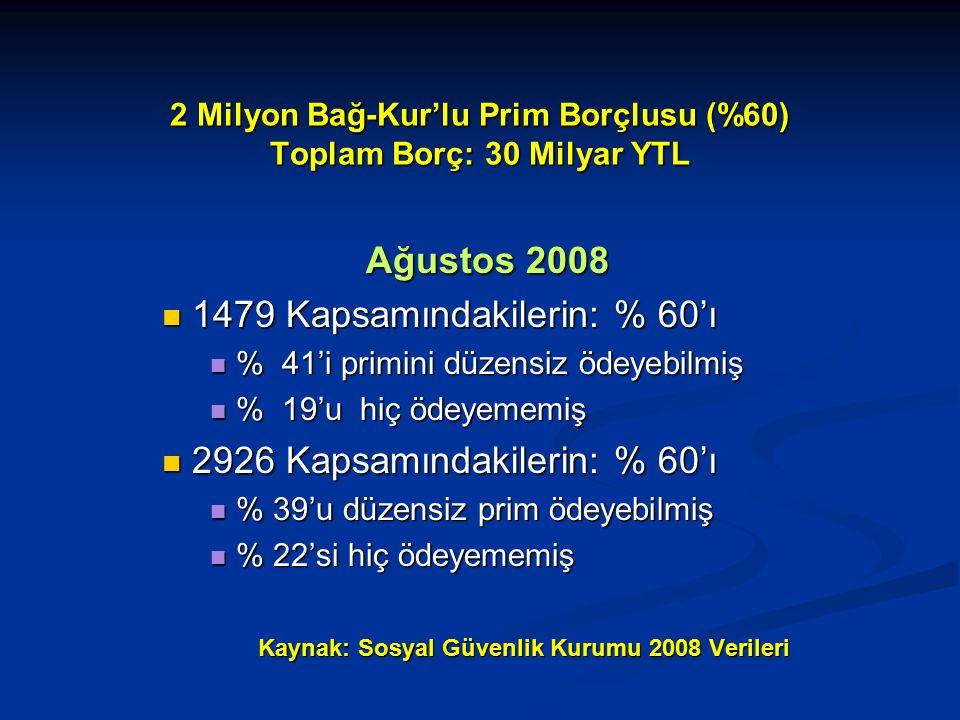 2 Milyon Bağ-Kur'lu Prim Borçlusu (%60) Toplam Borç: 30 Milyar YTL Ağustos 2008 1479 Kapsamındakilerin: % 60'ı 1479 Kapsamındakilerin: % 60'ı % 41'i primini düzensiz ödeyebilmiş % 41'i primini düzensiz ödeyebilmiş % 19'u hiç ödeyememiş % 19'u hiç ödeyememiş 2926 Kapsamındakilerin: % 60'ı 2926 Kapsamındakilerin: % 60'ı % 39'u düzensiz prim ödeyebilmiş % 39'u düzensiz prim ödeyebilmiş % 22'si hiç ödeyememiş % 22'si hiç ödeyememiş Kaynak: Sosyal Güvenlik Kurumu 2008 Verileri