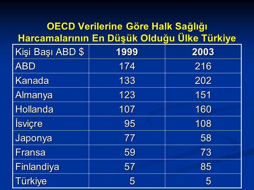 OECD Verilerine Göre Halk Sağlığı Harcamalarının En Düşük Olduğu Ülke Türkiye Kişi Başı ABD $ 19992003 ABD174216 Kanada133202 Almanya123151 Hollanda107160 İsviçre 95 95108 Japonya 77 77 58 58 Fransa 59 59 73 73 Finlandiya 57 57 85 85 Türkiye 5 5