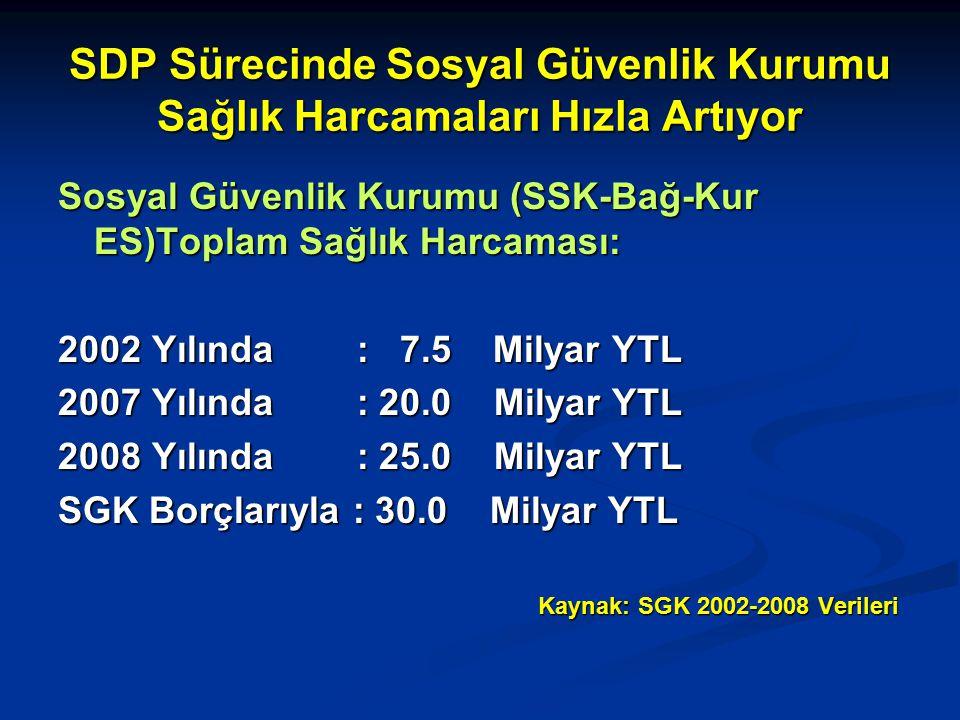SDP Sürecinde Sosyal Güvenlik Kurumu Sağlık Harcamaları Hızla Artıyor Sosyal Güvenlik Kurumu (SSK-Bağ-Kur ES)Toplam Sağlık Harcaması: 2002 Yılında : 7.5 Milyar YTL 2007 Yılında : 20.0 Milyar YTL 2008 Yılında : 25.0 Milyar YTL SGK Borçlarıyla : 30.0 Milyar YTL Kaynak: SGK 2002-2008 Verileri