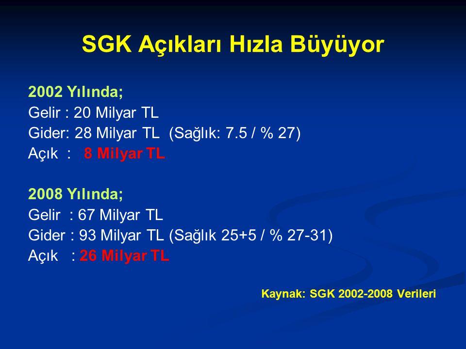 SGK Açıkları Hızla Büyüyor 2002 Yılında; Gelir : 20 Milyar TL Gider: 28 Milyar TL (Sağlık: 7.5 / % 27) Açık : 8 Milyar TL 2008 Yılında; Gelir : 67 Milyar TL Gider : 93 Milyar TL (Sağlık 25+5 / % 27-31) Açık : 26 Milyar TL Kaynak: SGK 2002-2008 Verileri