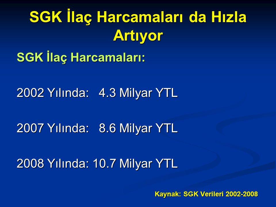 SGK İlaç Harcamaları da Hızla Artıyor SGK İlaç Harcamaları: 2002 Yılında: 4.3 Milyar YTL 2007 Yılında: 8.6 Milyar YTL 2008 Yılında: 10.7 Milyar YTL Kaynak: SGK Verileri 2002-2008