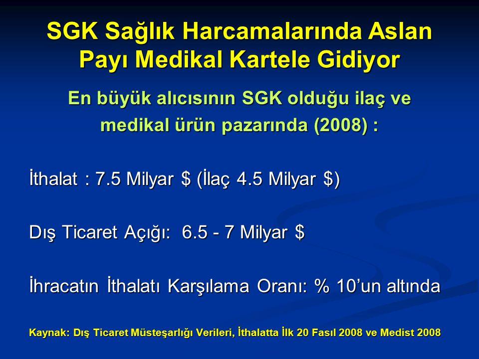 SGK Sağlık Harcamalarında Aslan Payı Medikal Kartele Gidiyor En büyük alıcısının SGK olduğu ilaç ve medikal ürün pazarında (2008) : İthalat : 7.5 Milyar $ (İlaç 4.5 Milyar $) Dış Ticaret Açığı: 6.5 - 7 Milyar $ İhracatın İthalatı Karşılama Oranı: % 10'un altında Kaynak: Dış Ticaret Müsteşarlığı Verileri, İthalatta İlk 20 Fasıl 2008 ve Medist 2008