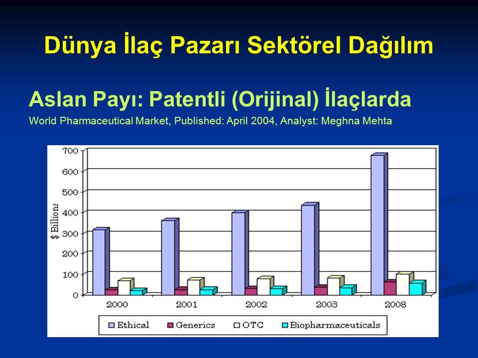 Dünya İlaç Pazarı Sektörel Dağılım Aslan Payı: Patentli (Orijinal) İlaçlarda World Pharmaceutical Market, Published: April 2004, Analyst: Meghna Mehta