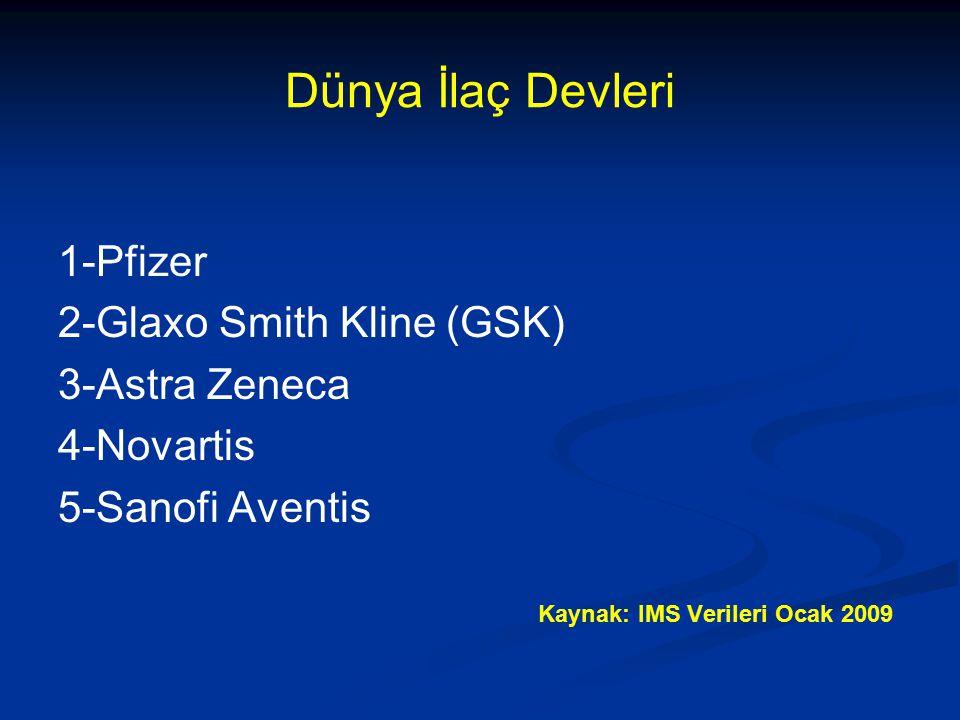 Dünya İlaç Devleri 1-Pfizer 2-Glaxo Smith Kline (GSK) 3-Astra Zeneca 4-Novartis 5-Sanofi Aventis Kaynak: IMS Verileri Ocak 2009