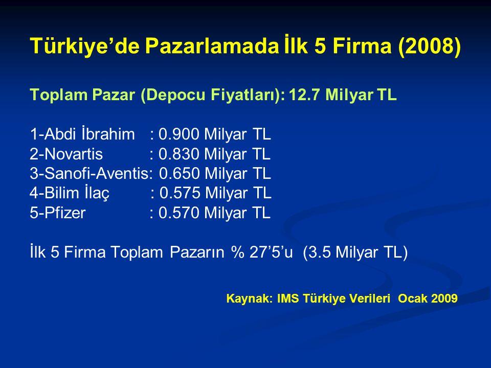 Türkiye'de Pazarlamada İlk 5 Firma (2008) Toplam Pazar (Depocu Fiyatları): 12.7 Milyar TL 1-Abdi İbrahim : 0.900 Milyar TL 2-Novartis : 0.830 Milyar TL 3-Sanofi-Aventis: 0.650 Milyar TL 4-Bilim İlaç : 0.575 Milyar TL 5-Pfizer : 0.570 Milyar TL İlk 5 Firma Toplam Pazarın % 27'5'u (3.5 Milyar TL) Kaynak: IMS Türkiye Verileri Ocak 2009