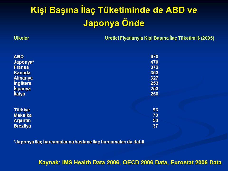 Kişi Başına İlaç Tüketiminde de ABD ve Japonya Önde ÜlkelerÜretici Fiyatlarıyla Kişi Başına İlaç Tüketimi $ (2005) ABD670 Japonya*479 Fransa372 Kanada363 Almanya327 İngiltere253 İspanya253 İtalya250 Türkiye 93 Meksika 70 Arjantin 50 Brezilya 37 *Japonya ilaç harcamalarına hastane ilaç harcamaları da dahil Kaynak: IMS Health Data 2006, OECD 2006 Data, Eurostat 2006 Data