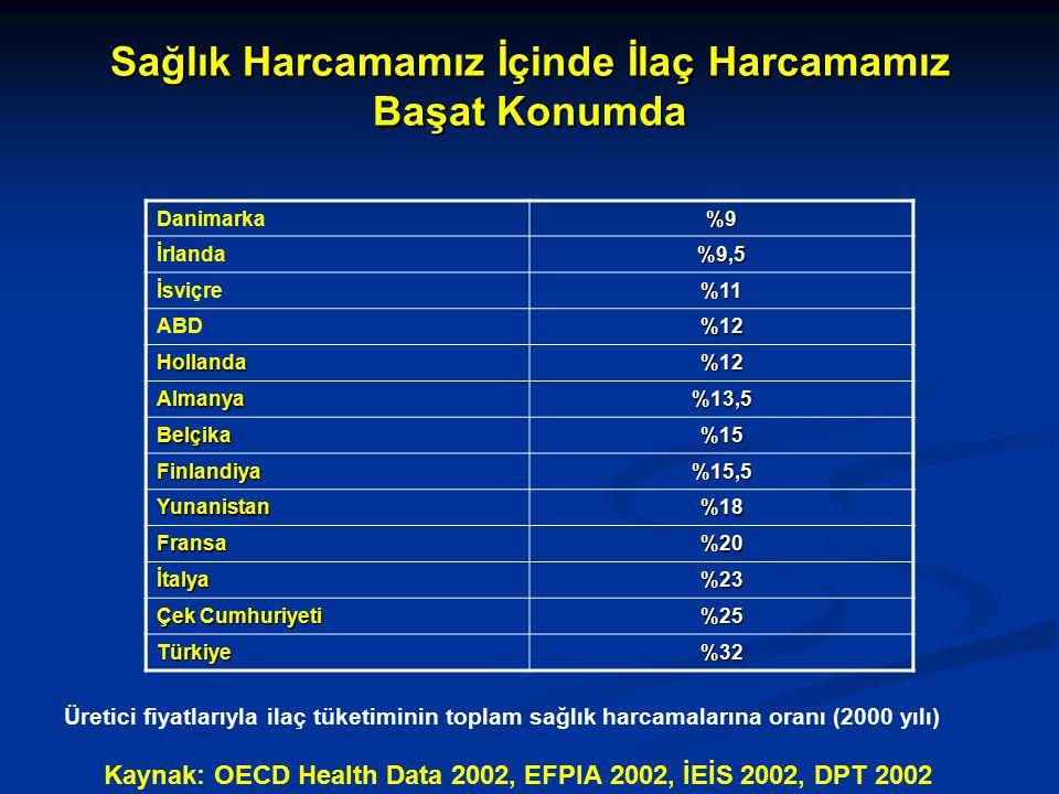 Sağlık Harcamamız İçinde İlaç Harcamamız Başat Konumda Üretici fiyatlarıyla ilaç tüketiminin toplam sağlık harcamalarına oranı (2000 yılı) Kaynak: OECD Health Data 2002, EFPIA 2002, İEİS 2002, DPT 2002 Danimarka%9 İrlanda%9,5 İsviçre%11 ABD%12 Hollanda%12 Almanya%13,5 Belçika%15 Finlandiya%15,5 Yunanistan%18 Fransa%20 İtalya%23 Çek Cumhuriyeti %25 Türkiye%32
