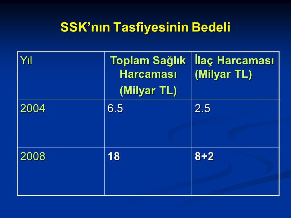 SSK'nın Tasfiyesinin Bedeli Yıl Toplam Sağlık Harcaması (Milyar TL) İlaç Harcaması (Milyar TL) 20046.52.5 2008188+2