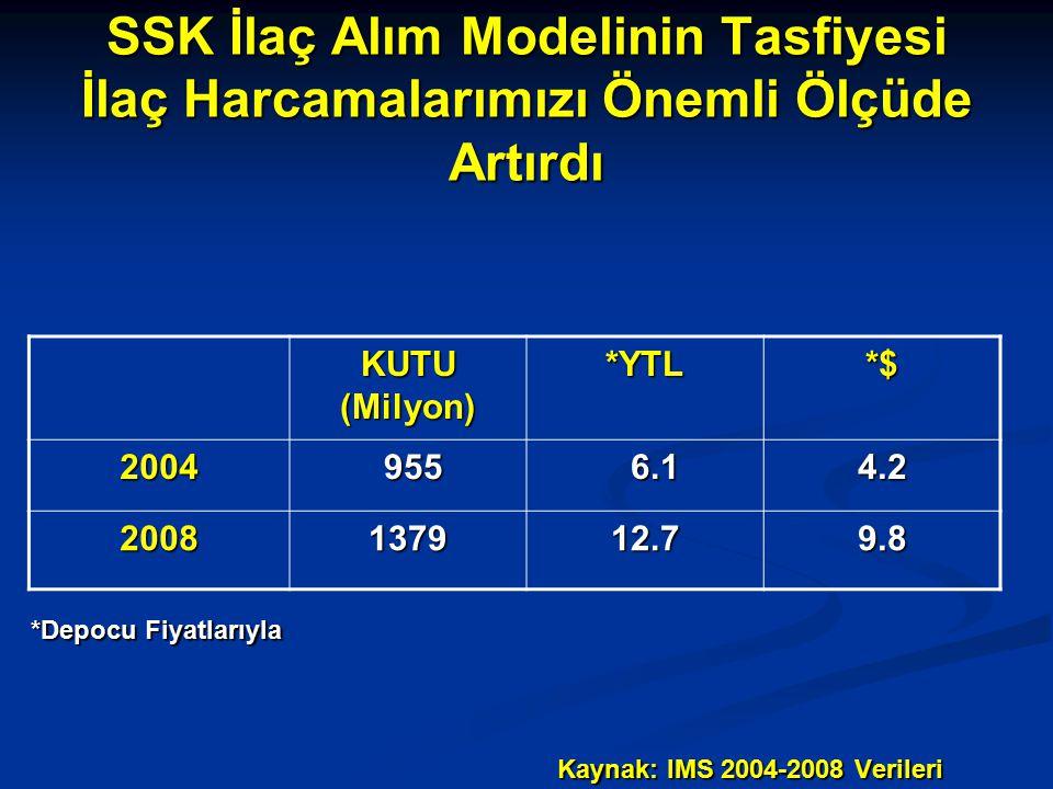 SSK İlaç Alım Modelinin Tasfiyesi İlaç Harcamalarımızı Önemli Ölçüde Artırdı KUTU (Milyon) *YTL*$ 2004 955 955 6.1 6.14.2 2008137912.79.8 *Depocu Fiyatlarıyla Kaynak: IMS 2004-2008 Verileri