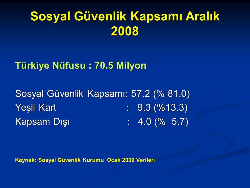 Sosyal Güvenlik Kapsamı Aralık 2008 Türkiye Nüfusu : 70.5 Milyon Sosyal Güvenlik Kapsamı: 57.2 (% 81.0) Yeşil Kart : 9.3 (%13.3) Kapsam Dışı : 4.0 (% 5.7) Kaynak: Sosyal Güvenlik Kurumu Ocak 2009 Verileri