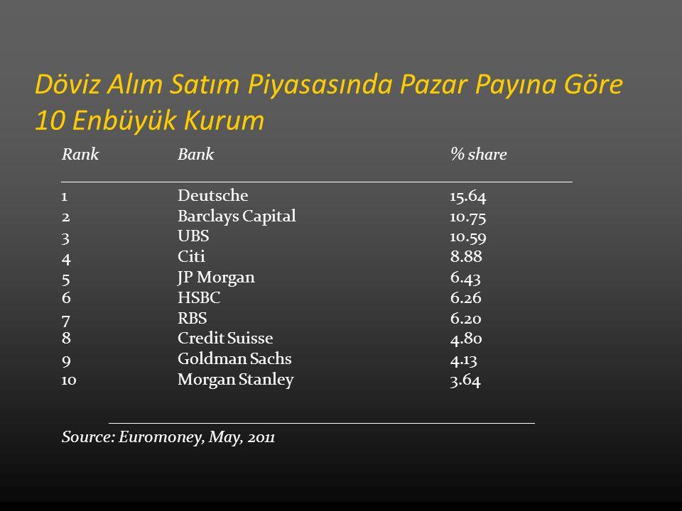 Döviz Alım Satım Piyasasında Pazar Payına Göre 10 Enbüyük Kurum Rank Bank % share ____________________________________________________________ 1 Deutsche 15.64 2Barclays Capital10.75 3 UBS 10.59 4 Citi 8.88 5 JP Morgan 6.43 6HSBC 6.26 7 RBS 6.20 8 Credit Suisse4.80 9 Goldman Sachs 4.13 10 Morgan Stanley 3.64 __________________________________________________ Source: Euromoney, May, 2011
