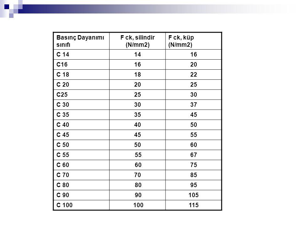 Basınç Dayanımı sınıfı F ck, silindir (N/mm2) F ck, küp (N/mm2) C 141416 C161620 C 181822 C 202025 C252530 C 303037 C 353545 C 404050 C 454555 C 505060 C 55 5567 C 60 6075 C 707085 C 80 8095 C 90 90105 C 100 100115