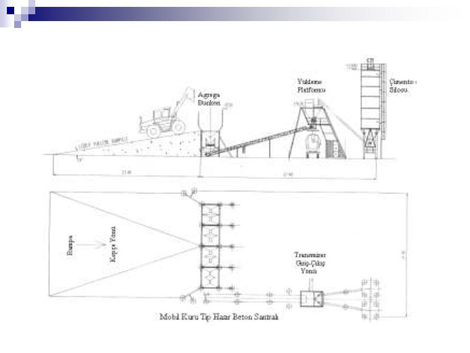 Kıvamlarına Göre Hazır Beton Sınıfları Betonun işlenebilme özelliği kıvamı ile tayin edilebilmektedir.