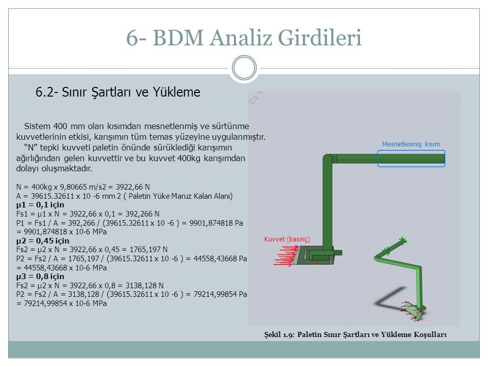 6- BDM Analiz Girdileri 6.2- Sınır Şartları ve Yükleme Kuvvet (basınç) Mesnetlenmiş kısım Sistem 400 mm olan kısımdan mesnetlenmiş ve sürtünme kuvvetlerinin etkisi, karışımın tüm temas yüzeyine uygulanmıştır.