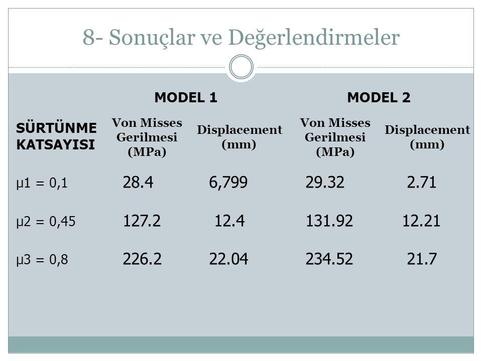 8- Sonuçlar ve Değerlendirmeler μ1 = 0,1 28.4 6,799 29.32 2.71 μ2 = 0,45 127.2 12.4 131.9212.21 μ3 = 0,8 226.2 22.04 234.52 21.7 SÜRTÜNME KATSAYISI MODEL 1 MODEL 2 Von Misses Gerilmesi (MPa) Displacement (mm) Displacement (mm) Von Misses Gerilmesi (MPa)