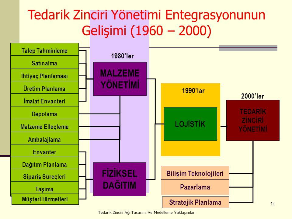 12 Tedarik Zinciri Yönetimi Entegrasyonunun Gelişimi (1960 – 2000) Talep Tahminleme Satınalma İhtiyaç Planlaması Üretim Planlama İmalat Envanteri Depolama Malzeme Elleçleme Ambalajlama Envanter Dağıtım Planlama Sipariş Süreçleri Taşıma Müşteri Hizmetleri Stratejik Planlama MALZEME YÖNETİMİ FİZİKSEL DAĞITIM LOJİSTİK TEDARİK ZİNCİRİ YÖNETİMİ Bilişim Teknolojileri Pazarlama 1980'ler 1990'lar 2000'ler Tedarik Zinciri Ağı Tasarımı Ve Modelleme Yaklaşımları