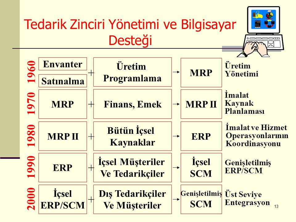 13 Envanter Satınalma Üretim Programlama MRP 1960 Üretim Yönetimi + MRP Finans, Emek MRP II 1970 İmalat Kaynak Planlaması + MRP II Bütün İçsel Kaynaklar ERP 1980 + ERP İçsel Müşteriler Ve Tedarikçiler İçsel SCM 1990 Genişletilmiş ERP/SCM + İçsel ERP/SCM Dış Tedarikçiler Ve Müşteriler Genişletilmiş SCM 2000 Üst Seviye Entegrasyon + İmalat ve Hizmet Operasyonlarının Koordinasyonu Tedarik Zinciri Yönetimi ve Bilgisayar Desteği