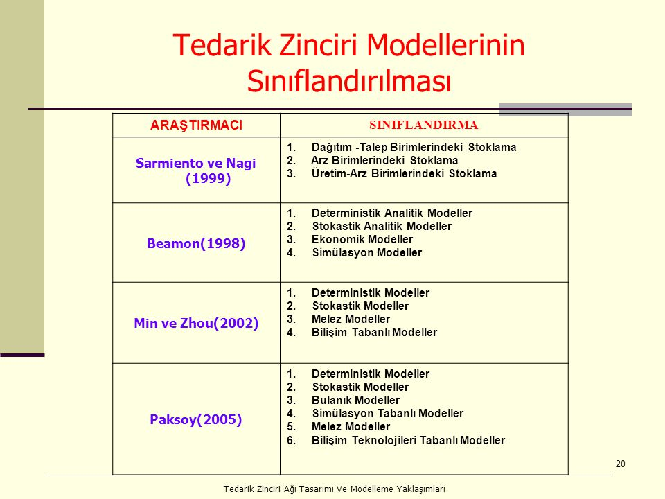 20 Tedarik Zinciri Modellerinin Sınıflandırılması ARAŞTIRMACI SINIFLANDIRMA Sarmiento ve Nagi (1999) 1. Dağıtım -Talep Birimlerindeki Stoklama 2. Arz