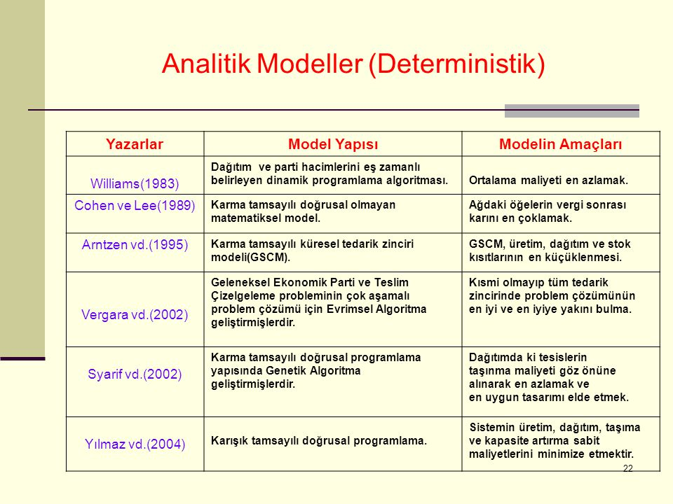 22 Analitik Modeller (Deterministik) YazarlarModel YapısıModelin Amaçları Williams(1983) Dağıtım ve parti hacimlerini eş zamanlı belirleyen dinamik programlama algoritması.Ortalama maliyeti en azlamak.