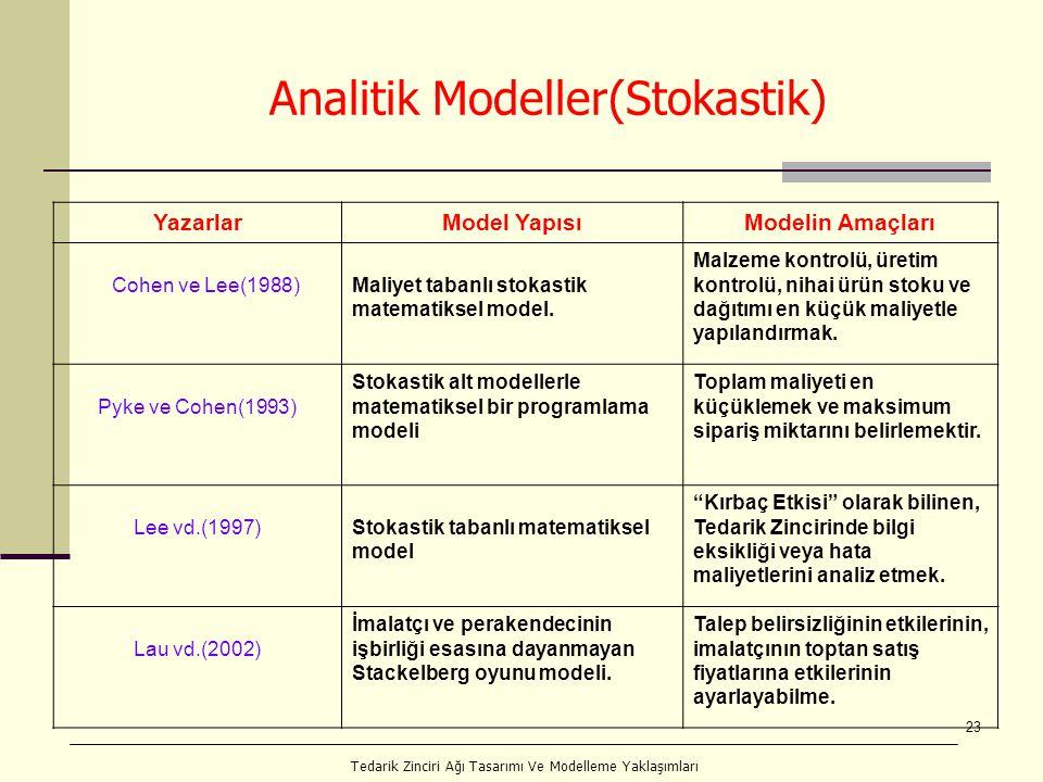 23 Analitik Modeller(Stokastik) YazarlarModel YapısıModelin Amaçları Cohen ve Lee(1988)Maliyet tabanlı stokastik matematiksel model. Malzeme kontrolü,