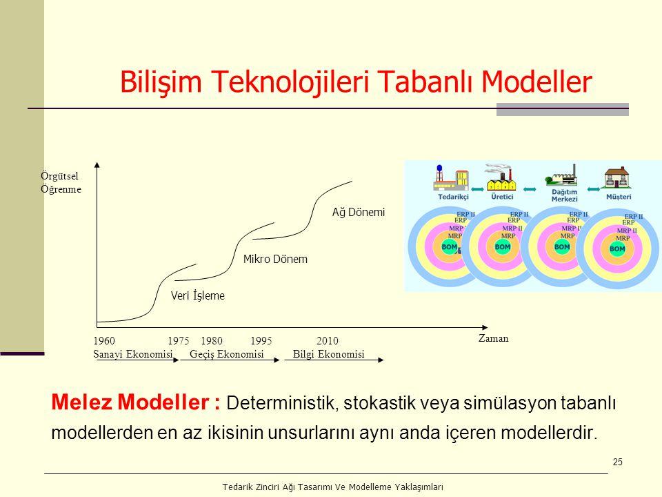 25 Bilişim Teknolojileri Tabanlı Modeller Melez Modeller : Deterministik, stokastik veya simülasyon tabanlı modellerden en az ikisinin unsurlarını aynı anda içeren modellerdir.