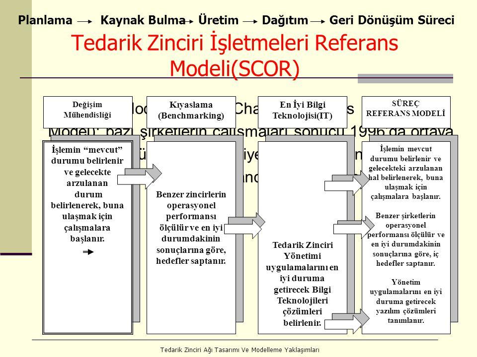 26 Tedarik Zinciri İşletmeleri Referans Modeli(SCOR) SCOR Modeli (Supply Chain Operations Reference Model); bazı şirketlerin çalışmaları sonucu 1996'da ortaya çıkarılmış, müşteri memnuniyetini amaçlayan tedarik zincirlerinin yönetimi için standart bir metodoloji sağlayan bir modeldir.