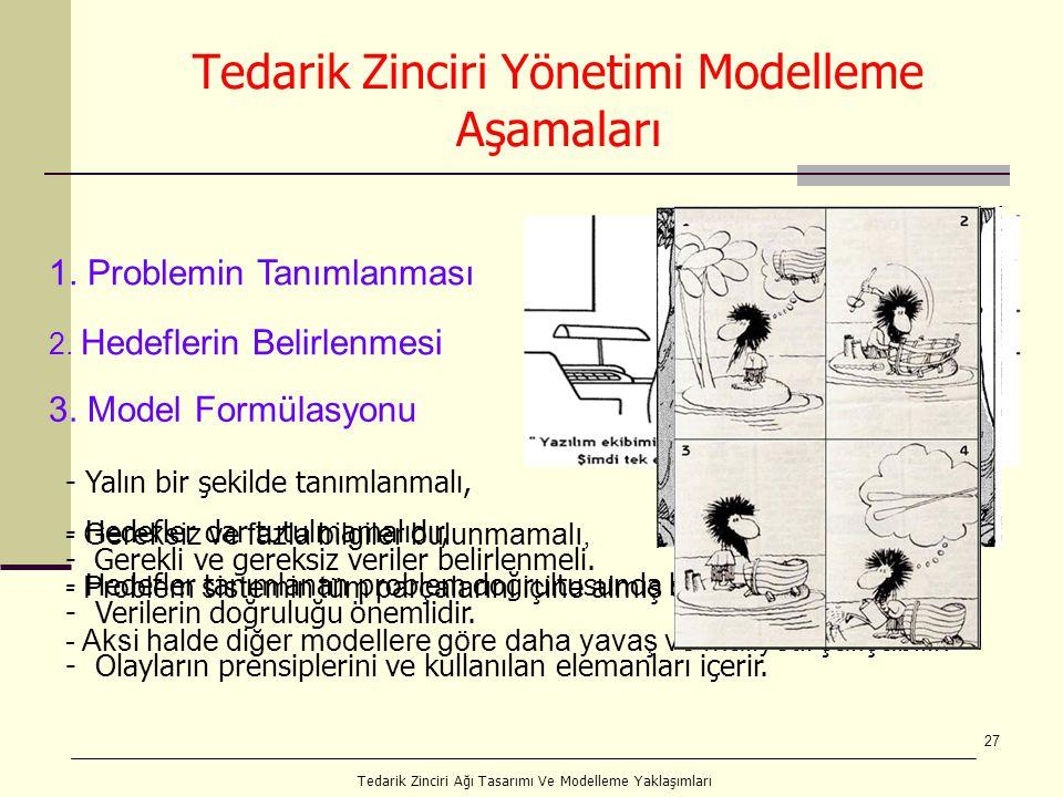 27 Tedarik Zinciri Yönetimi Modelleme Aşamaları 1.