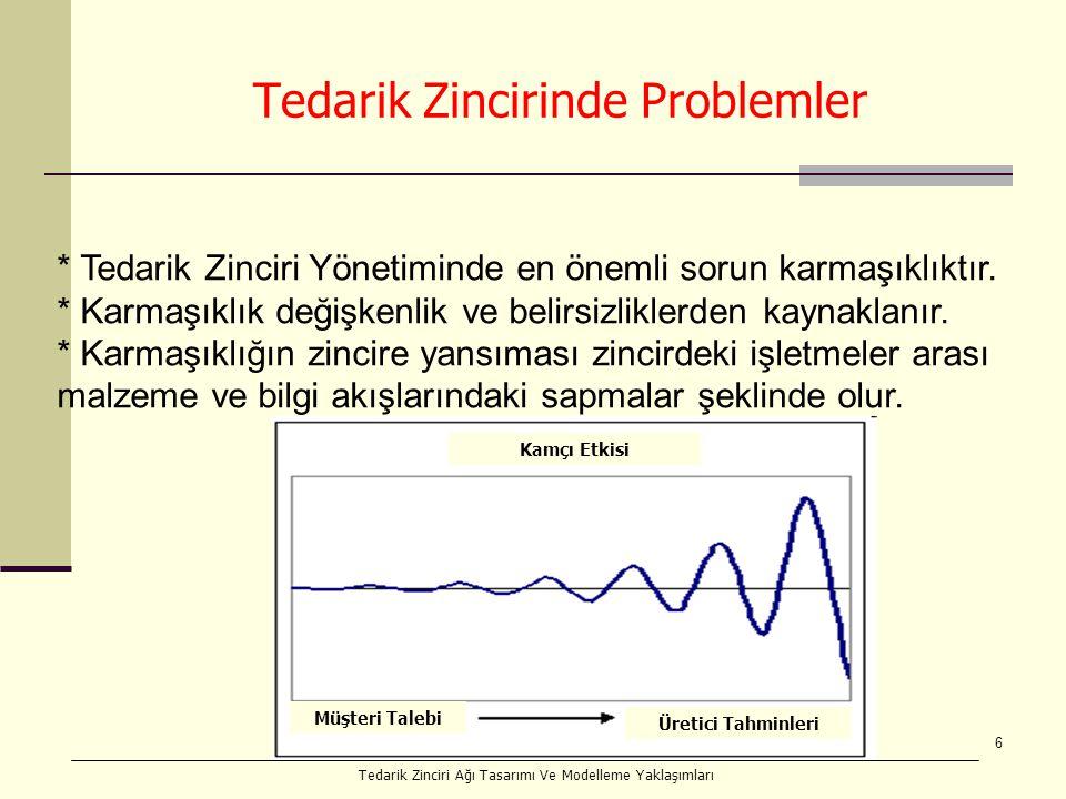 6 Tedarik Zincirinde Problemler * Tedarik Zinciri Yönetiminde en önemli sorun karmaşıklıktır.