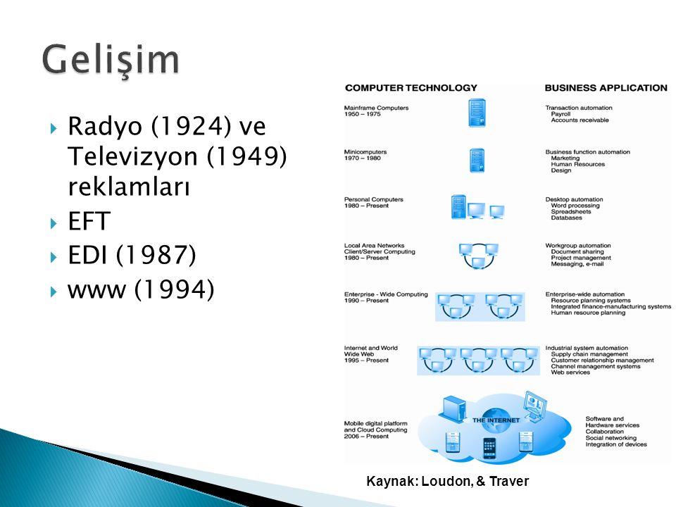  Radyo (1924) ve Televizyon (1949) reklamları  EFT  EDI (1987)  www (1994) Kaynak: Loudon, & Traver