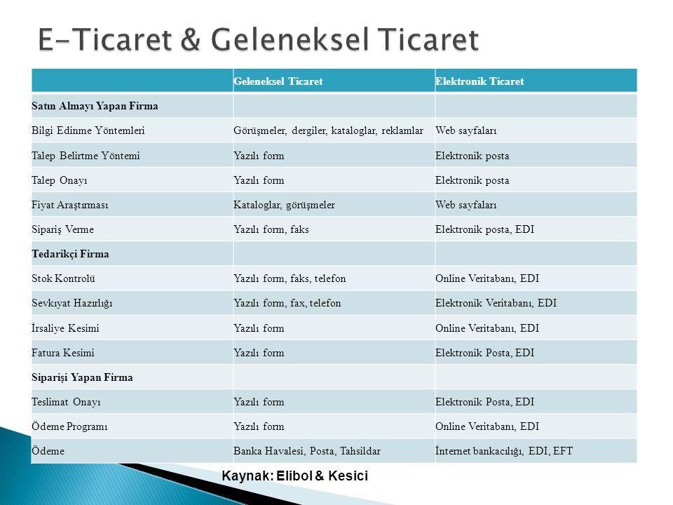  Telefon, Faks ve Televizyon  İntranet  Extranet  İnternet