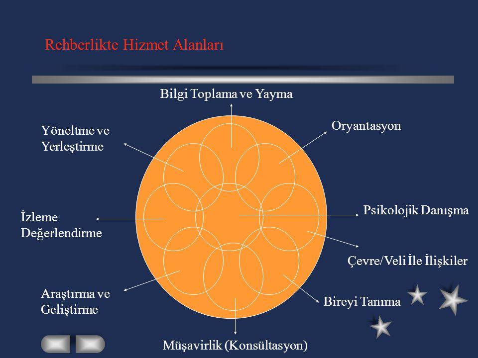 Rehberlikte Hizmet Alanları Bilgi Toplama ve Yayma Oryantasyon Psikolojik Danışma Çevre/Veli İle İlişkiler Bireyi Tanıma Müşavirlik (Konsültasyon) Ara