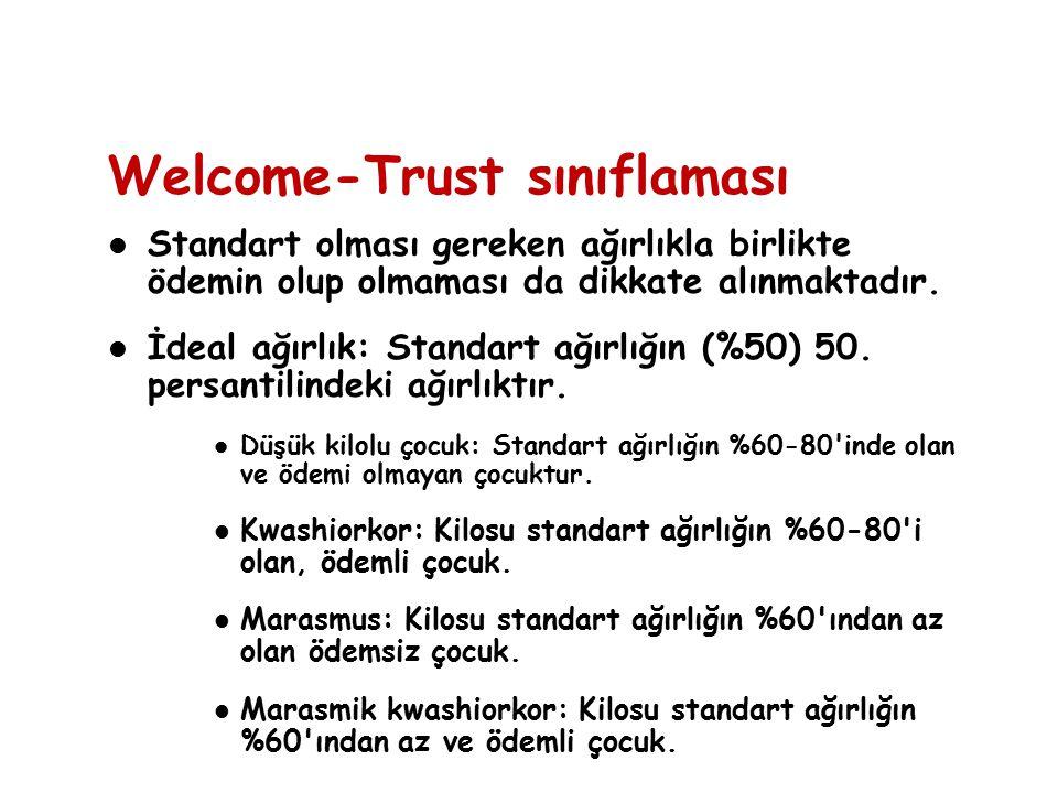 Welcome-Trust sınıflaması Standart olması gereken ağırlıkla birlikte ödemin olup olmaması da dikkate alınmaktadır. İdeal ağırlık: Standart ağırlığın (