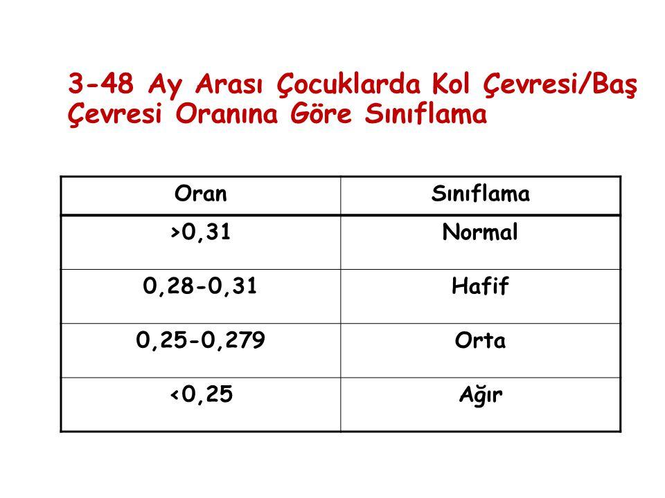 3-48 Ay Arası Çocuklarda Kol Çevresi/Baş Çevresi Oranına Göre Sınıflama OranSınıflama >0,31Normal 0,28-0,31Hafif 0,25-0,279Orta <0,25Ağır