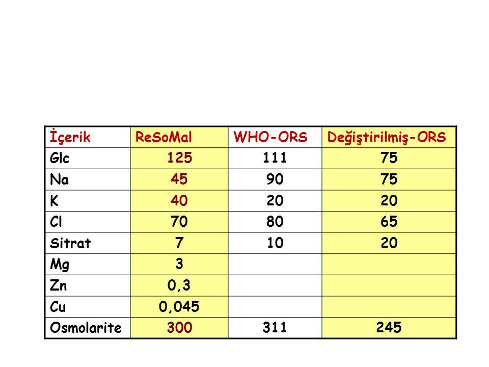 İçerikReSoMalWHO-ORSDeğiştirilmiş-ORS Glc12511175 Na459075 K4020 Cl708065 Sitrat71020 Mg3 Zn0,3 Cu0,045 Osmolarite300311245
