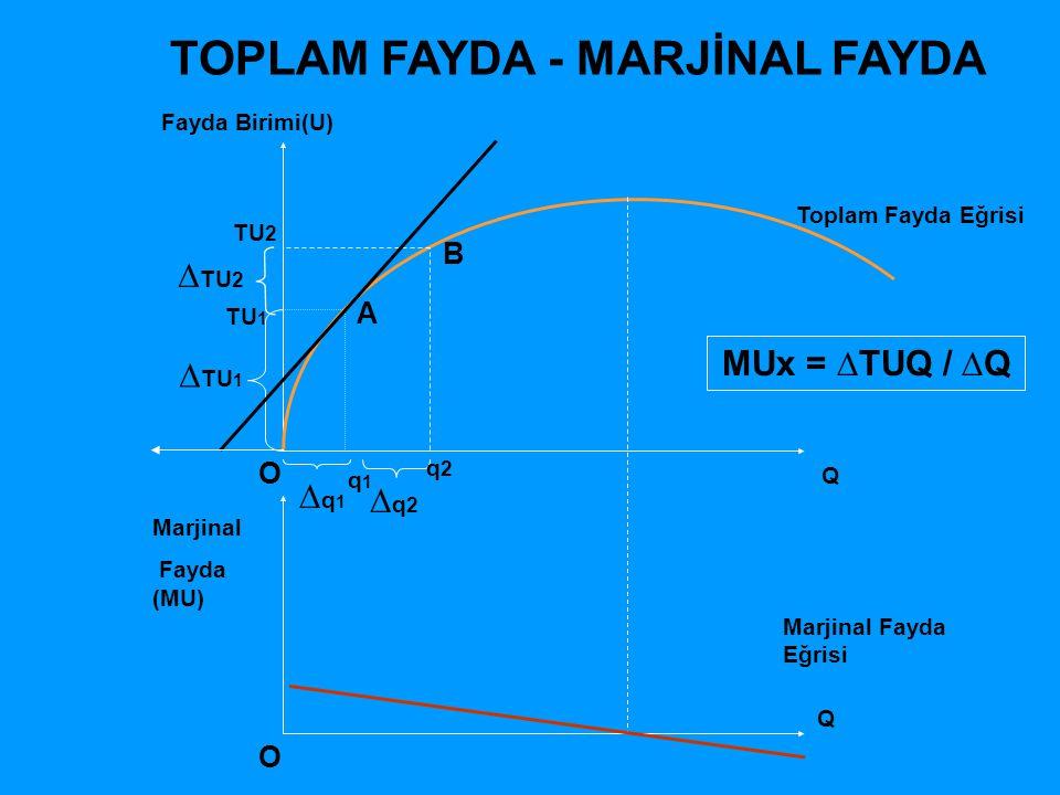 Marjinal Fayda 7 MUx 6543210